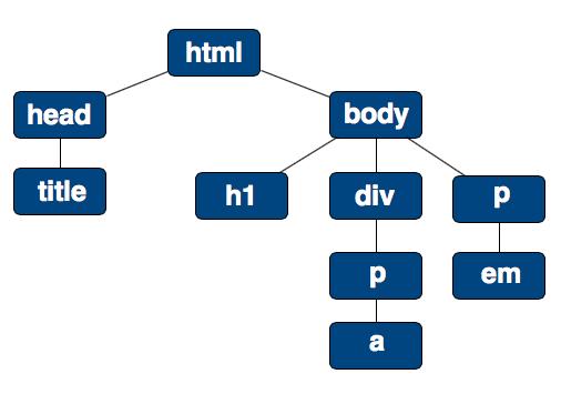 Struttura ad albero del documento