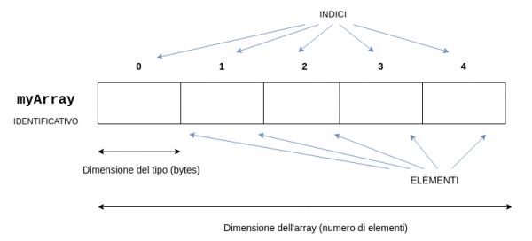 Rappresentazione di un array in memoria