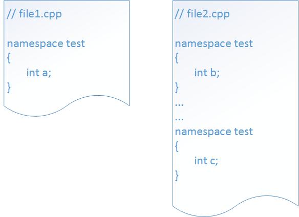 Usare lo stesso namespace su più file