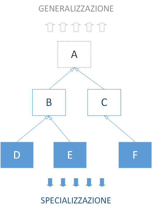 Esempio di gerarchia di classi in C++