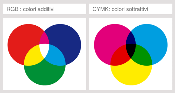 Modelli RGB e CYMK