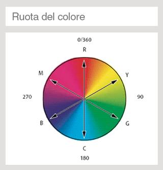Ruota del colore