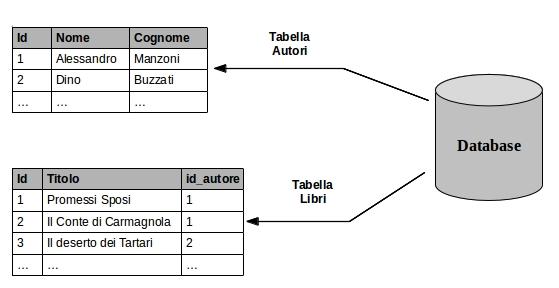 Tabelle in un database relazionale
