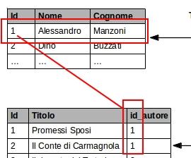 Relazione tra tabelle in dettaglio