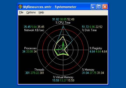 Systemometer