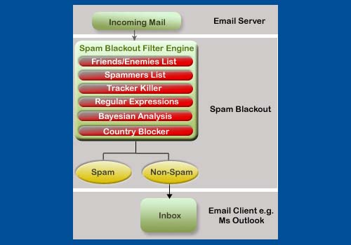 Spam Blackout