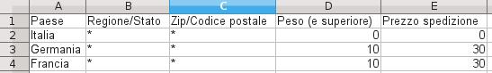 Figura 4. Esempio di csv compilato