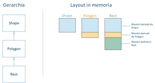 Rappresentazione di oggetti mediante slicing in C++