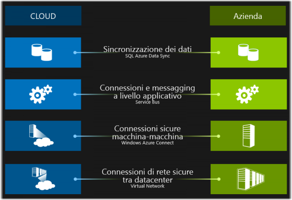 Windows Server 2012 e Cloud Ibrido
