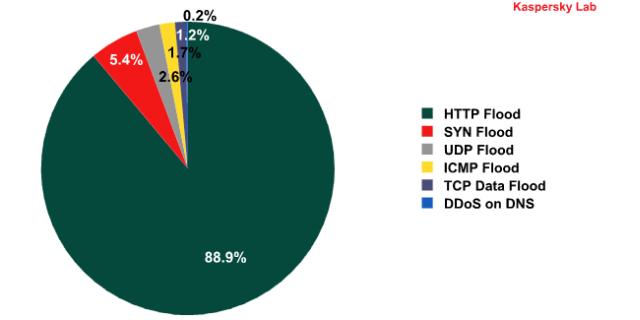 Tipi di attacchi DDoS nella seconda metà del 2011