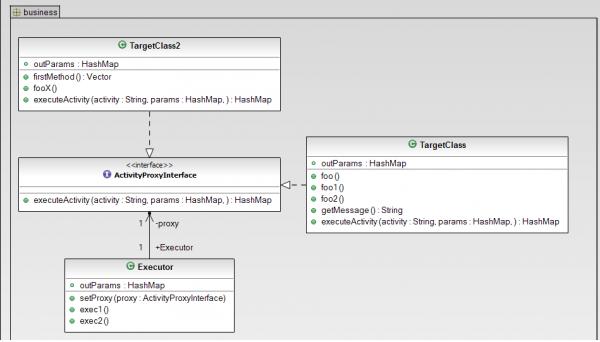 UML: disaccoppiamento con executor
