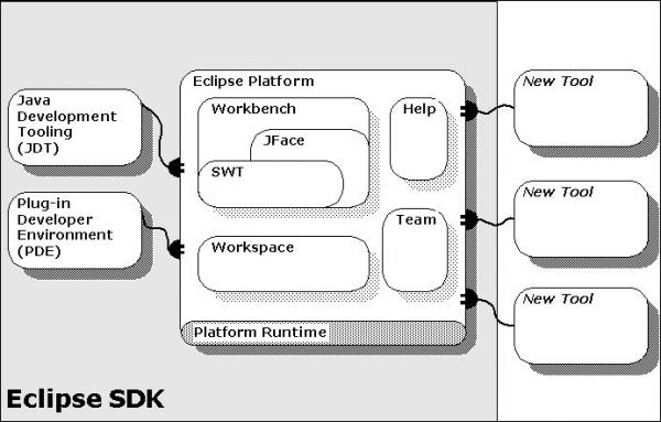 Eclipse: lo schema dell'SDK per lo sviluppo di plugin