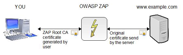 Uso dei certificati SSL in ZAP