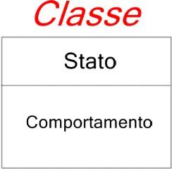 Classe: stato & comportamento
