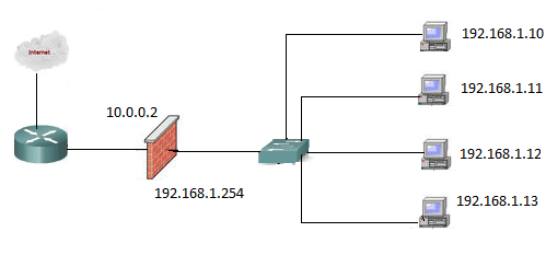 tipologia rete LAN