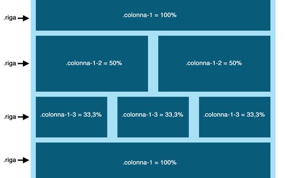 Schema del layout