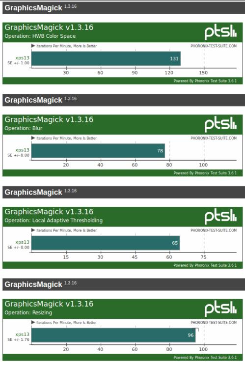 GraphicsMagick Benchmark