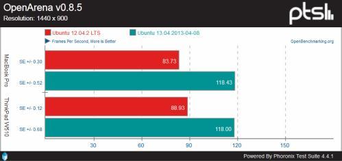 Confronto tra le performance grafiche di Ubuntu 12.04 e 13.04 (fonte: phoronix.com)