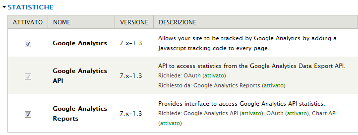 Statistiche Google Analytics Reports