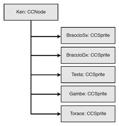 Composizione dell'albero di un personaggio