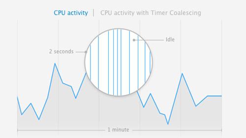 CPU Mavericjs
