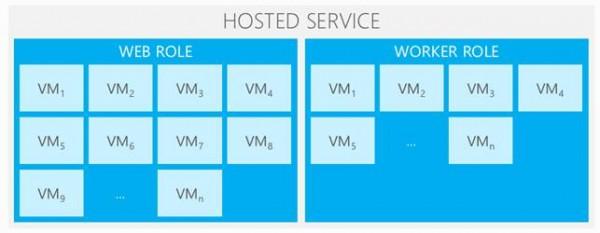 Web & Worker roles multi-istanza