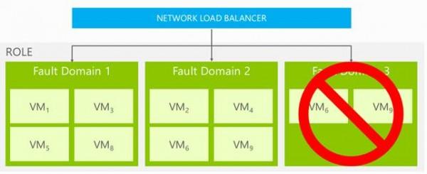 Bilanciatore e Fault Domain