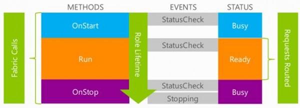 """Si evidenziano i passaggi principali del ciclo di vita di un ruolo su WA. In particolare, emerge come si possano intercettare gli eventi OnStart, Run e OnStop, al fine di iniettarne del codice custom e influenzarne (o controllarne) il ciclo di vita. Nella figura si vedono anche quali """"stati"""" di WA corrispondono ai vari eventi controllabili."""