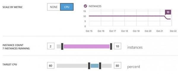 Nel caso dei Web Sites si può impostare l'autoscaling basato sul monitoring della CPU. Nel caso in figura vediamo come le istanze, prima dell'autoscaling, sono sempre state fisse a 10 mentre dopo l'autoscaling hanno cominciato a diminuire e, nel momento dell'istantanea, sono 7.
