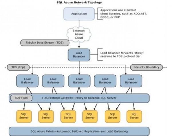 Architettura di WASD (precedentemente noto come SQL Azure)