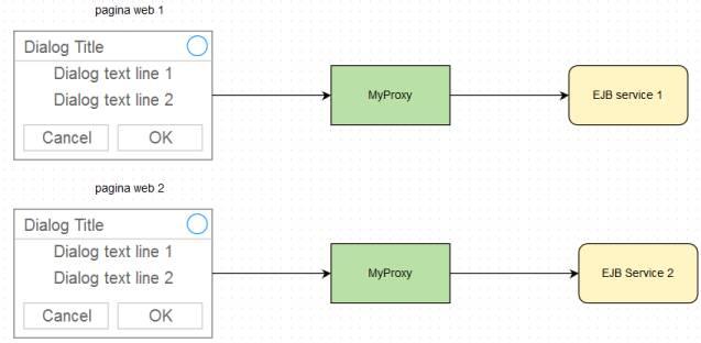 MyProxy come componente condiviso