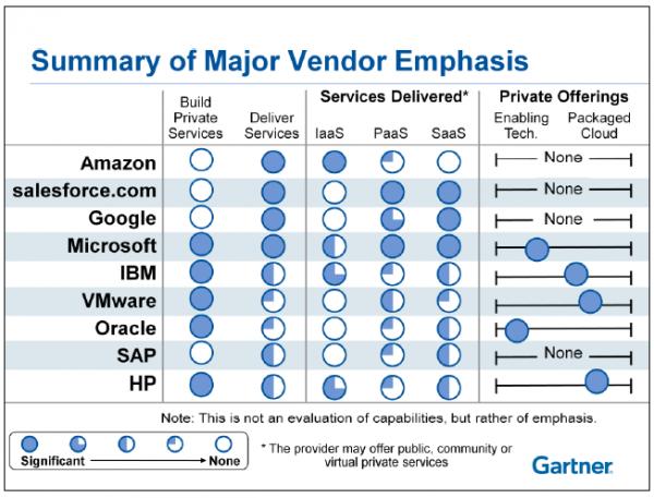 I principali vendor di soluzioni di Cloud computing secondo Gartner