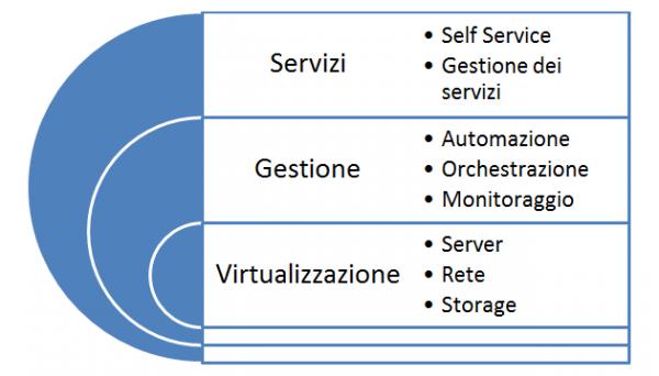 I livelli di funzionalità di un moderno Cloud OS