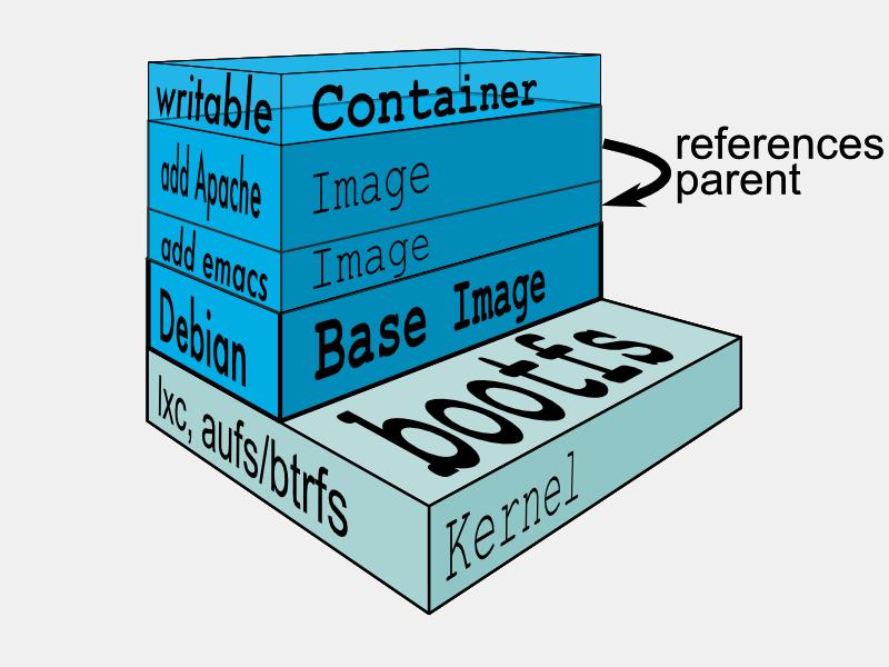 Il filesystem di un container docker, strutturato in layer
