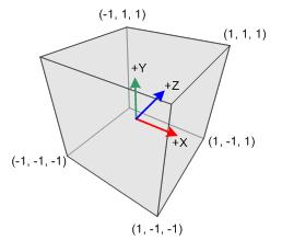 Sistema di coordinate 'left-handed'