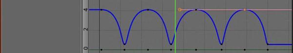 Ripetizione curve