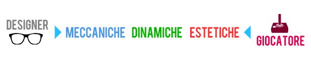 Designer > Meccaniche – Dinamiche – Estetiche < Giocatore