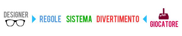 Designer > Regole – Sistema – 'Divertimento' < Giocatore