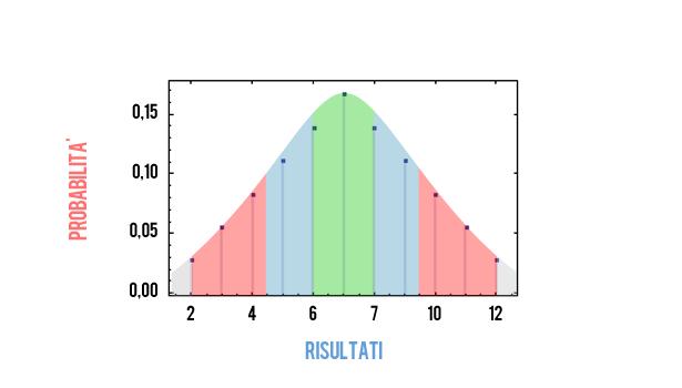 Distribuzione normale del lancio di 2 dadi da 6