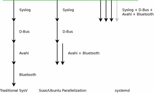 Differenza tra la parallelizzazione di SysV, Upstart e systemd (fonte: fedora-it.org)