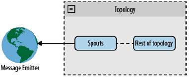 Rappresentazione di uno scenario Direct Connection
