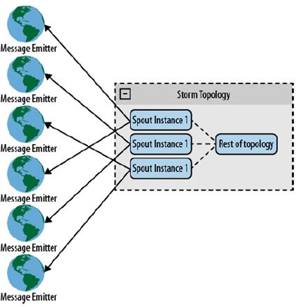 Rappresentazione di uno scenario Direct Connection Hashing