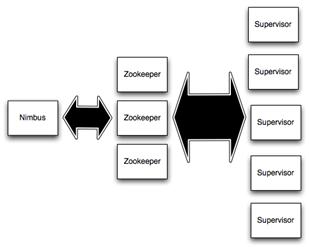 Componenti fisici di uno Storm Cluster
