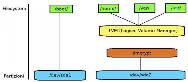 Partizione cifrata Kali Linux