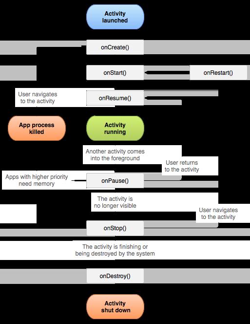 Il ciclo di vita di un'activity in Android