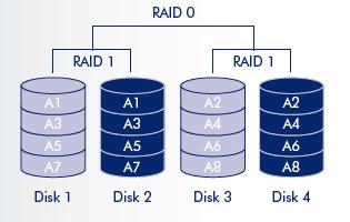 Esempio di RAID annidato 1+0