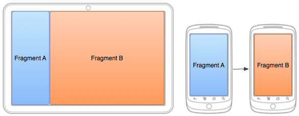 Layout smartphone e tablet per Android