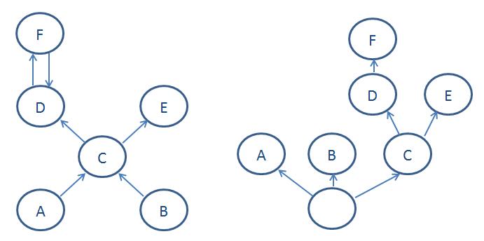 Retained set e dominator tree