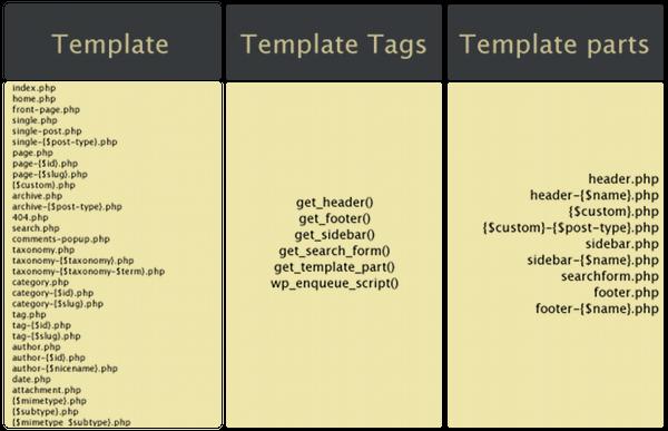 Relazione tra template principali, template tags e template parts