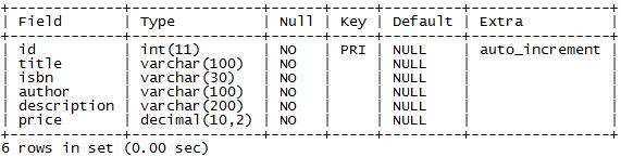 Struttura della tabella